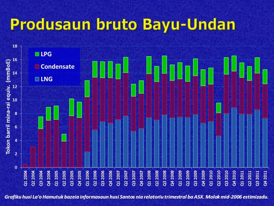 Grafiku husi La'o Hamutuk bazeia informasaun husi Santos nia relatoriu trimestral ba ASX. Molok mid-2006 estimizadu.