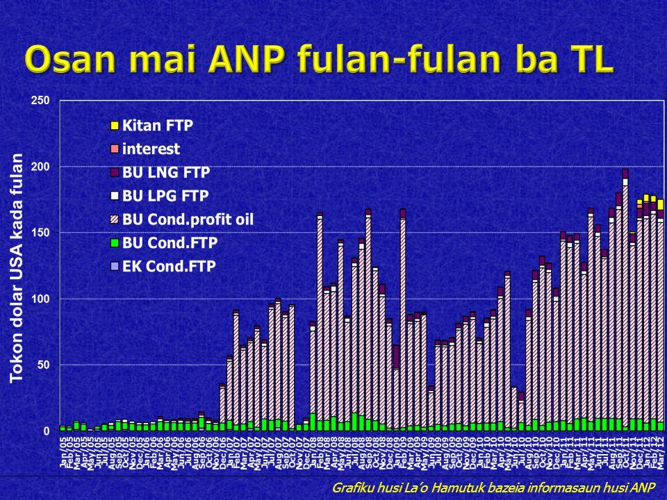 Grafiku husi La'o Hamutuk bazeia informasaun husi ANP