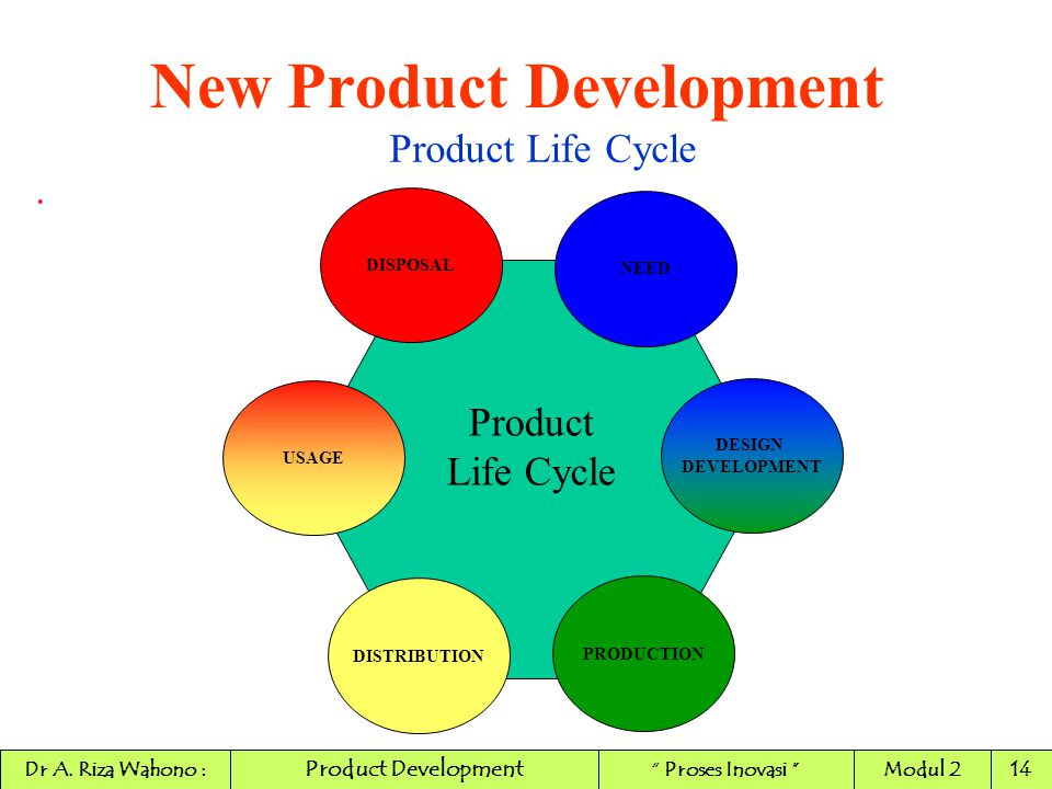 DISPOSAL NEED DESIGN DEVELOPMENT PRODUCTION DISTRIBUTION USAGE Product Life Cycle Product Life Cycle New Product Development Product Development Dr A.