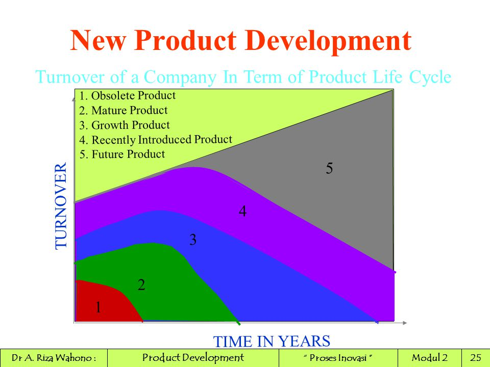 Turnover of a Company In Term of Product Life Cycle TURNOVER TIME IN YEARS 1 2 3 4 5 1. Obsolete Product 2. Mature Product 3. Growth Product 4. Recent