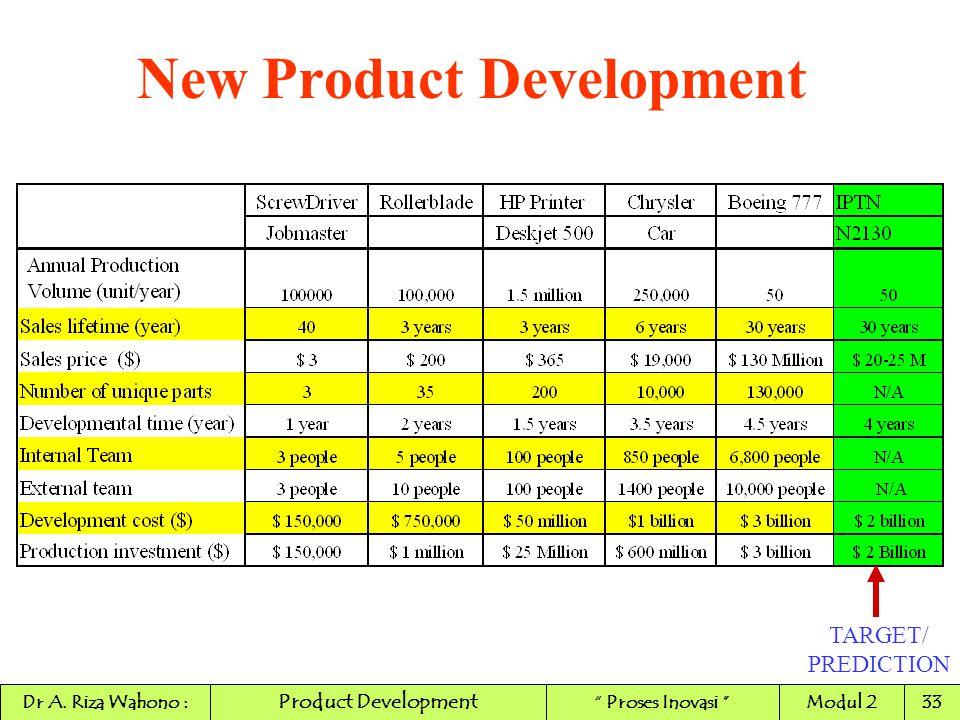 "New Product Development TARGET/ PREDICTION Product Development Dr A. Riza Wahono :"" Proses Inovasi ""Modul 233"