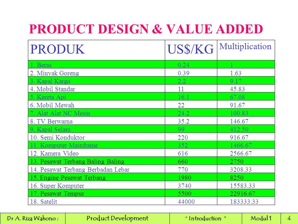 PRODUCT DESIGN & VALUE ADDED PRODUKUS$/KG Multiplication 1.Beras0.241 2.MinyakGoreng0.391.63 3.KapalKargo2.29.17 4. MobilStandar1145.83 5.KeretaApi16.