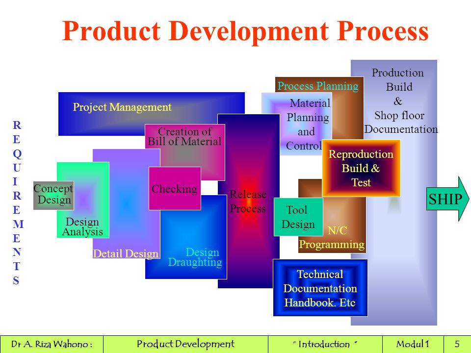Product Development Process Production Build & Shop floor Documentation Project Management Process Planning Material Planning and Control Release Proc