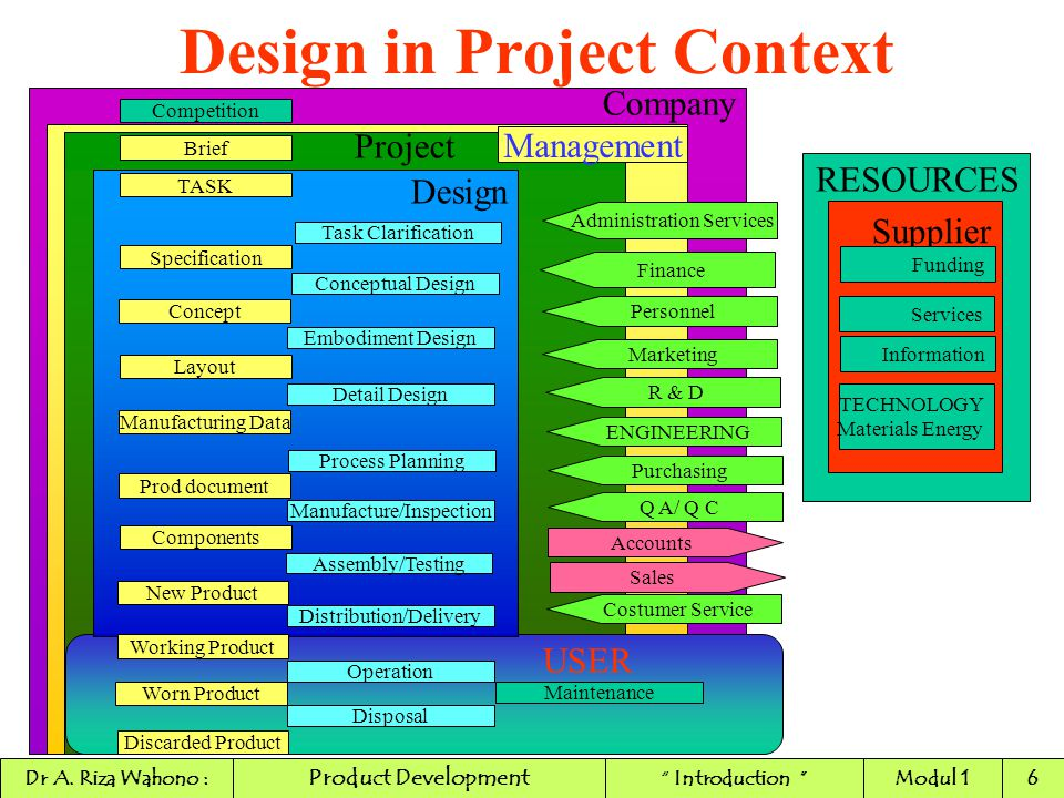 New Product Development STIMULUS FOR FUTURE PRODUCT ` Internal Stimuli : ` Excess capacity ` Drop in profitability ` New discovery by Research Dept in Company ` Introduction of new production method Product Development Dr A.