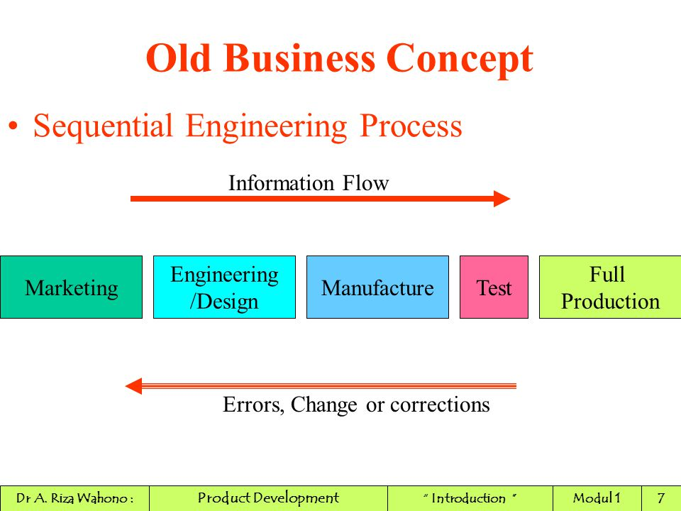 New Product Development The Phases of Innovation Process STRICT DEVELOPMENT ICommercial Development Process : Business goal (profit, and profitability of product : to know the profit, one must know the costs of development, production, distribution, and sale of new product.