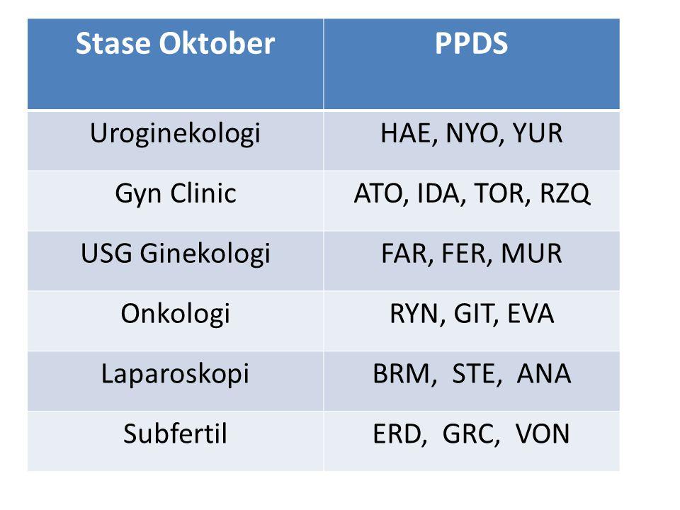 Stase OktoberPPDS UroginekologiHAE, NYO, YUR Gyn ClinicATO, IDA, TOR, RZQ USG GinekologiFAR, FER, MUR OnkologiRYN, GIT, EVA LaparoskopiBRM, STE, ANA S