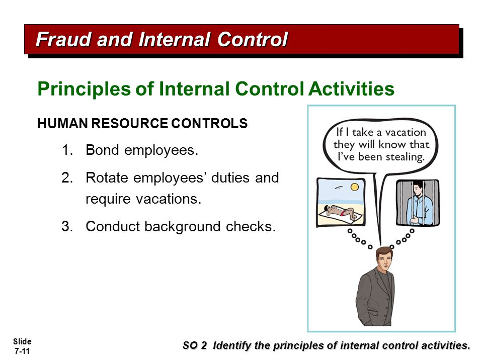 Slide 7-11 HUMAN RESOURCE CONTROLS 1.Bond employees. 2.Rotate employees' duties and require vacations. 3.Conduct background checks. Fraud and Internal
