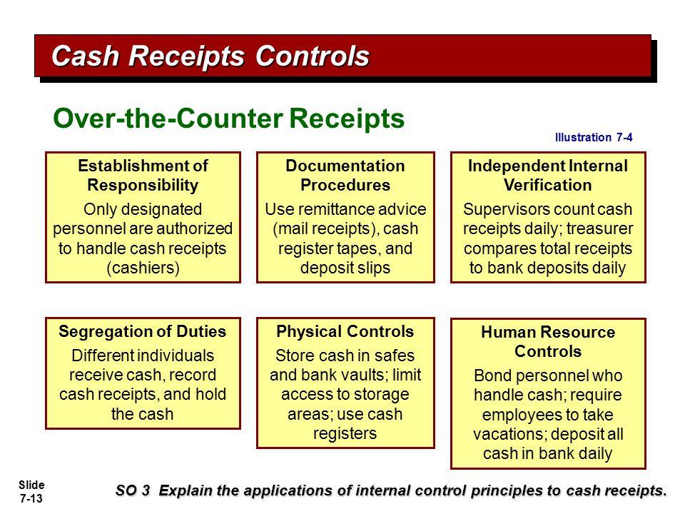 Slide 7-13 SO 3 Explain the applications of internal control principles to cash receipts. Independent Internal Verification Supervisors count cash rec