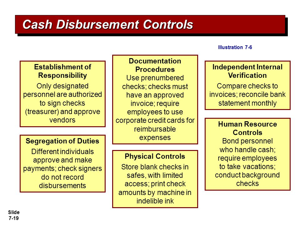 Slide 7-19 Independent Internal Verification Compare checks to invoices; reconcile bank statement monthly Establishment of Responsibility Only designa