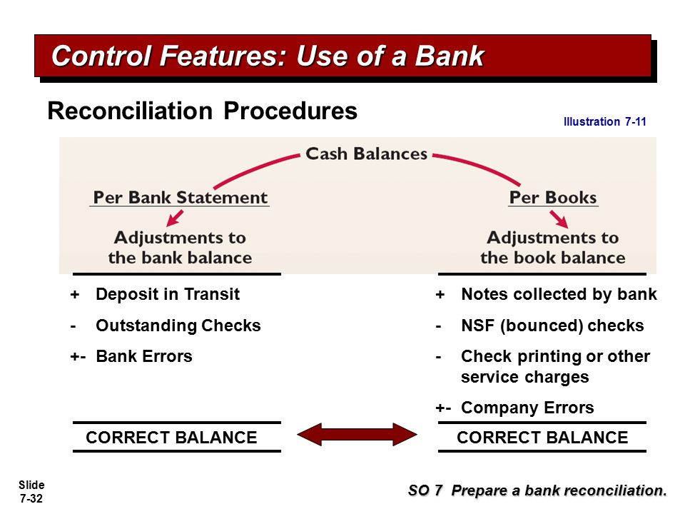 Slide 7-32 Reconciliation Procedures SO 7 Prepare a bank reconciliation. + Deposit in Transit - Outstanding Checks +- Bank Errors +Notes collected by