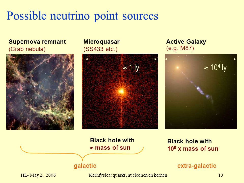 HL- May 2, 2006Kernfysica: quarks, nucleonen en kernen13 Active Galaxy (e.g. M87) Black hole with 10 8 x mass of sun  10 4 ly extra-galactic Microqua