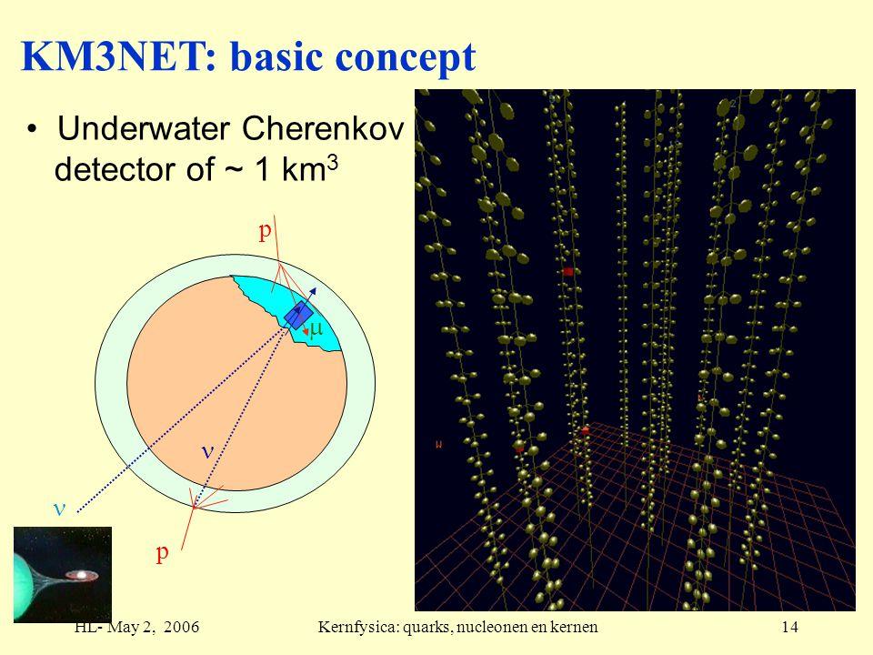 HL- May 2, 2006Kernfysica: quarks, nucleonen en kernen14 p p  KM3NET: basic concept Underwater Cherenkov detector of ~ 1 km 3