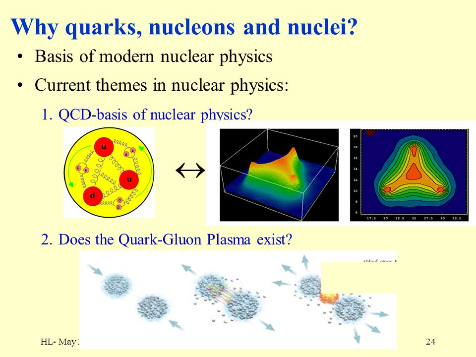 HL- May 2, 2006Kernfysica: quarks, nucleonen en kernen24 Why quarks, nucleons and nuclei? Basis of modern nuclear physics Current themes in nuclear ph