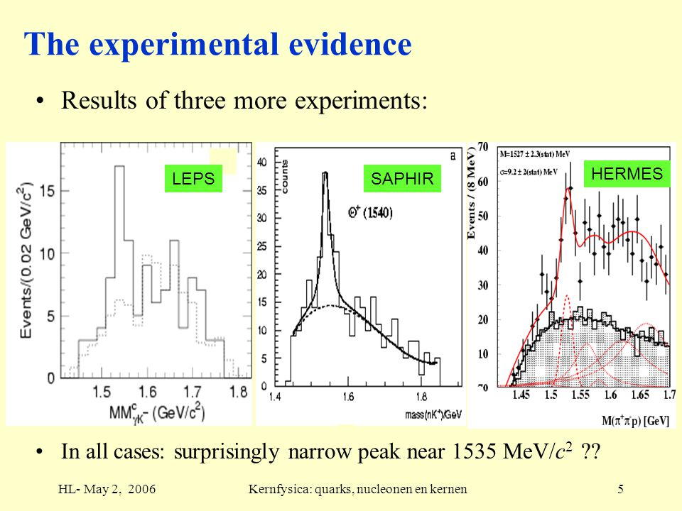HL- May 2, 2006Kernfysica: quarks, nucleonen en kernen5 HERMES SAPHIRLEPS The experimental evidence Results of three more experiments: In all cases: surprisingly narrow peak near 1535 MeV/c 2 ??