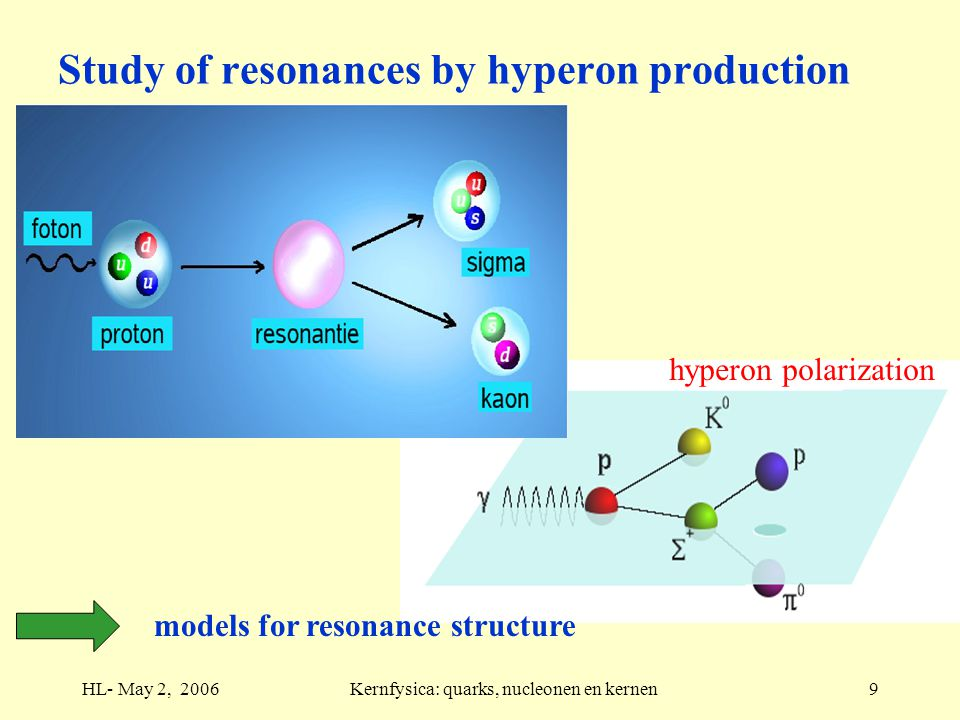 HL- May 2, 2006Kernfysica: quarks, nucleonen en kernen9 Study of resonances by hyperon production hyperon polarization models for resonance structure
