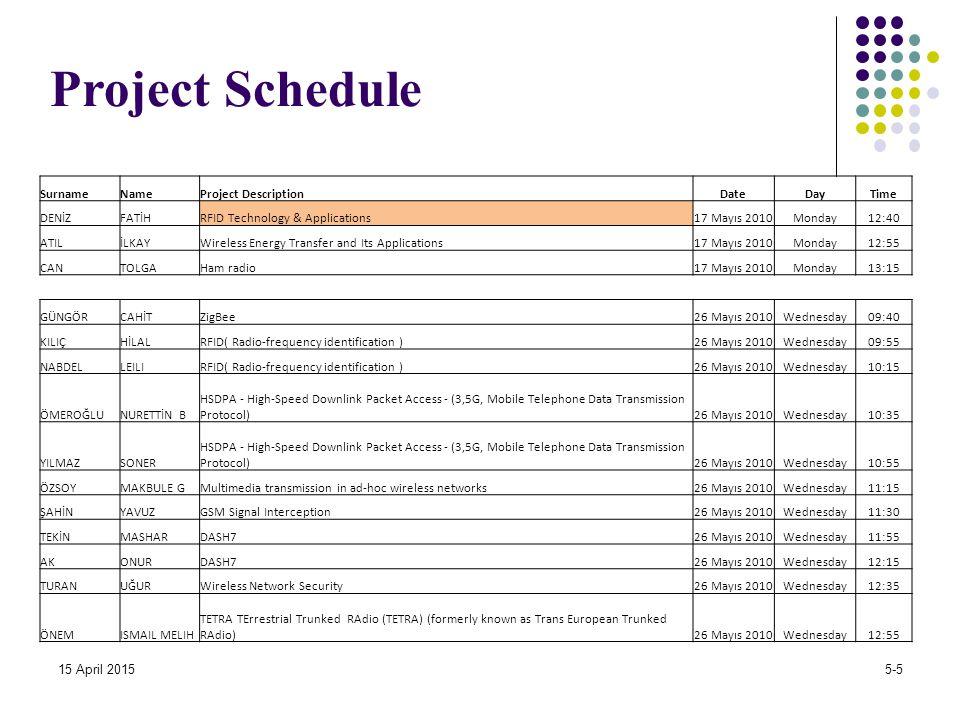 Project Schedule 15 April 20155-5 SurnameNameProject DescriptionDateDayTime DENİZFATİHRFID Technology & Applications17 Mayıs 2010Monday12:40 ATILİLKAYWireless Energy Transfer and Its Applications17 Mayıs 2010Monday12:55 CANTOLGAHam radio17 Mayıs 2010Monday13:15 GÜNGÖRCAHİTZigBee26 Mayıs 2010Wednesday09:40 KILIÇHİLALRFID( Radio-frequency identification )26 Mayıs 2010Wednesday09:55 NABDELLEILIRFID( Radio-frequency identification )26 Mayıs 2010Wednesday10:15 ÖMEROĞLUNURETTİN B HSDPA - High-Speed Downlink Packet Access - (3,5G, Mobile Telephone Data Transmission Protocol)26 Mayıs 2010Wednesday10:35 YILMAZSONER HSDPA - High-Speed Downlink Packet Access - (3,5G, Mobile Telephone Data Transmission Protocol)26 Mayıs 2010Wednesday10:55 ÖZSOYMAKBULE GMultimedia transmission in ad-hoc wireless networks26 Mayıs 2010Wednesday11:15 ŞAHİNYAVUZGSM Signal Interception26 Mayıs 2010Wednesday11:30 TEKİNMASHARDASH726 Mayıs 2010Wednesday11:55 AKONURDASH726 Mayıs 2010Wednesday12:15 TURANUĞURWireless Network Security26 Mayıs 2010Wednesday12:35 ÖNEMISMAIL MELIH TETRA TErrestrial Trunked RAdio (TETRA) (formerly known as Trans European Trunked RAdio)26 Mayıs 2010Wednesday12:55