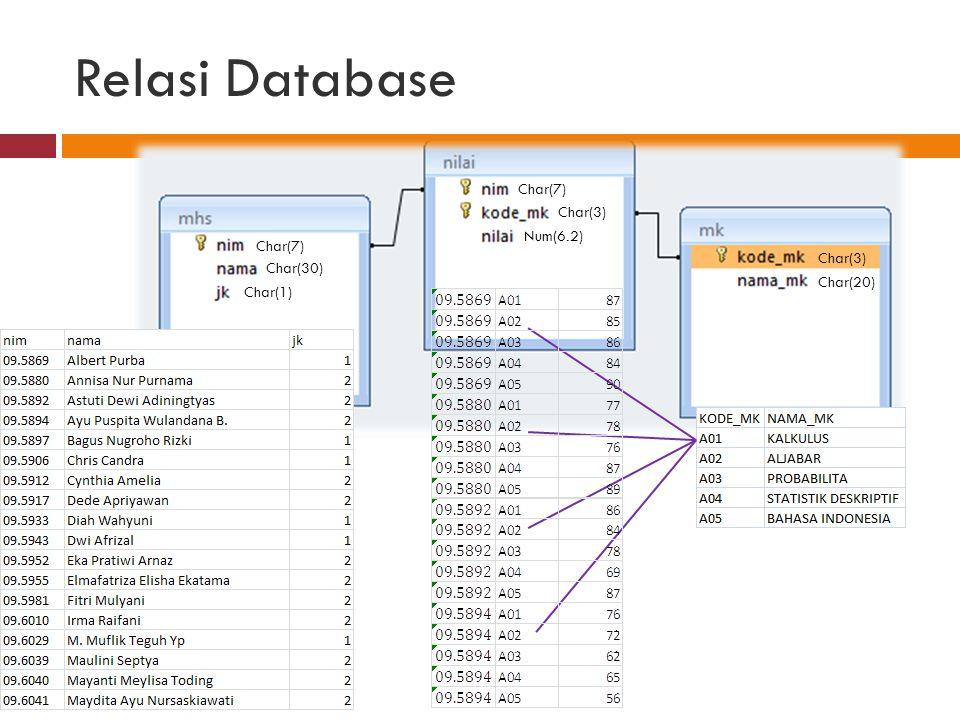 Relasi Database Char(7) Char(30) Char(1) Char(7) Char(3) Char(20) Char(3) Num(6.2)
