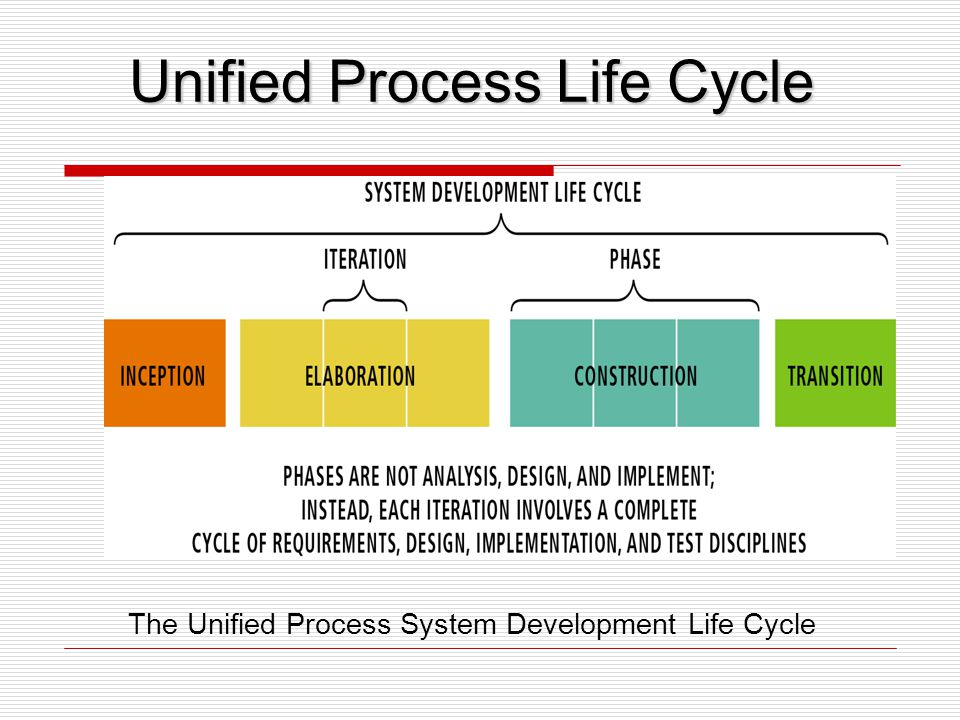 The Unified Process System Development Life Cycle Unified Process Life Cycle
