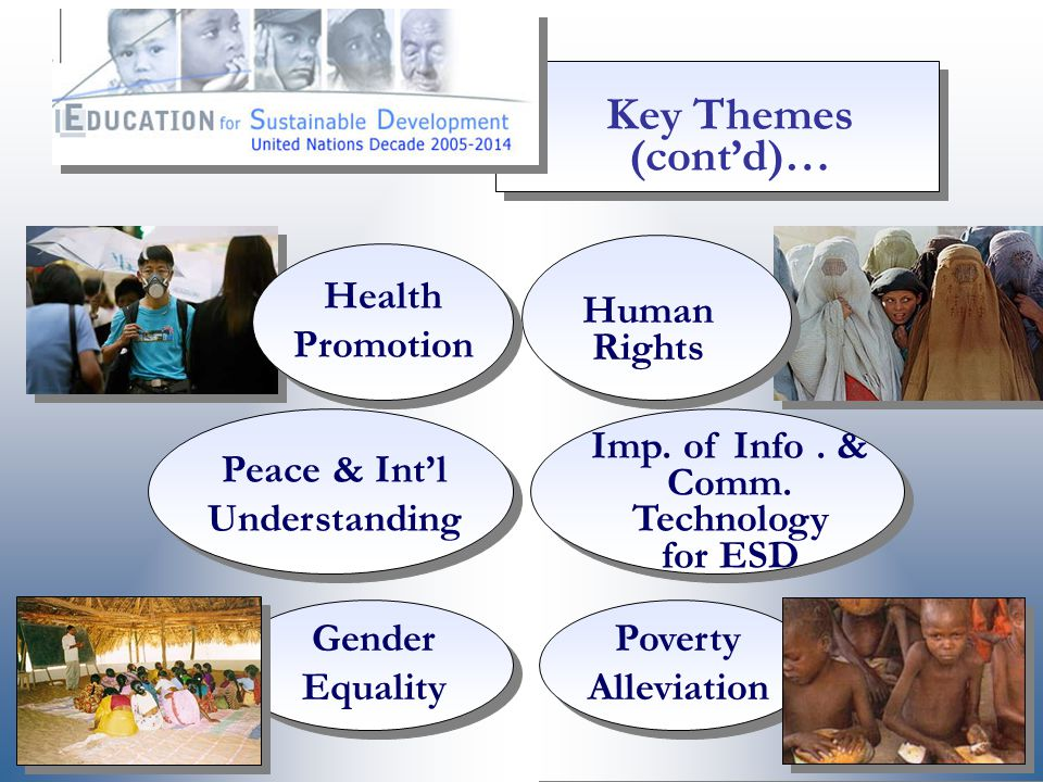 Gender Equality Poverty Alleviation Peace & Int'l Understanding Imp.