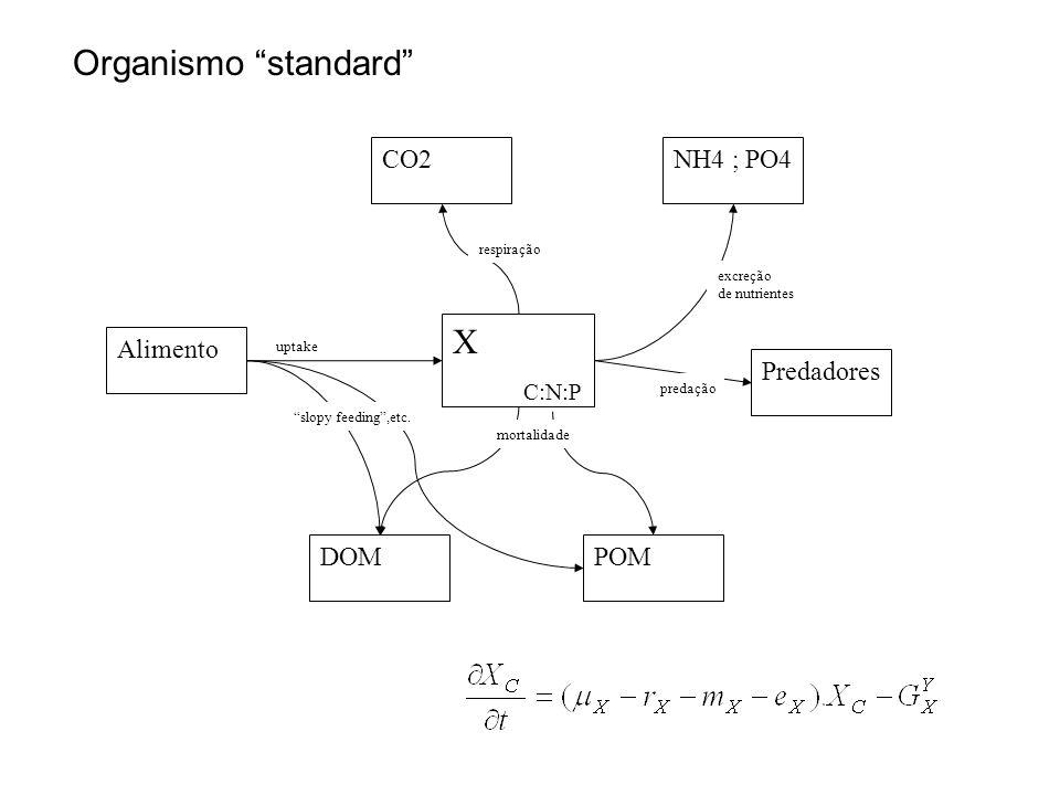 X Predadores NH4 ; PO4CO2 DOMPOM Alimento C:N:P mortalidade predação excreção de nutrientes respiração slopy feeding ,etc.