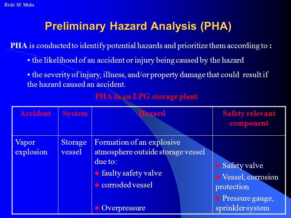 Preliminary Hazard Analysis (PHA) Ricki M.