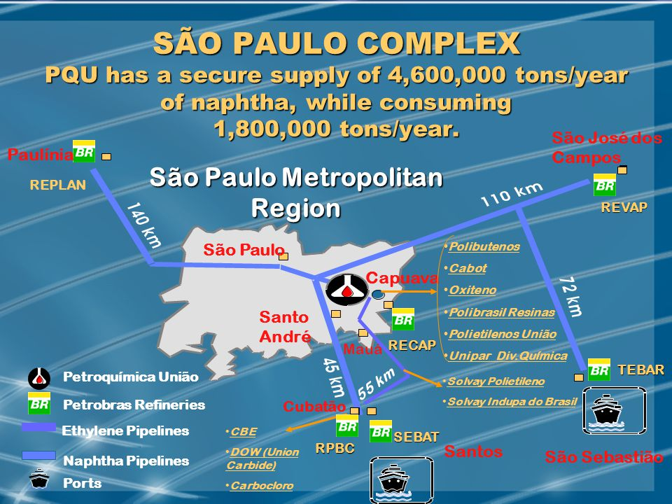 MAY/2002 SÃO PAULO COMPLEX PQU has a secure supply of 4,600,000 tons/year of naphtha, while consuming 1,800,000 tons/year.