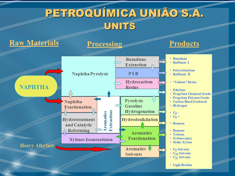 MAY/2001 Aromatics Extraction Naphtha Pyrolysis Butadiene Extraction P I B Hydrocarbon Resins Naphtha Fractionation Pyrolysis Gasoline Hydrogenation Hydrotreatment and Catalytic Reforming Xylenes Isomeratizion Aromatics Fractionation Hydrodealkilation Aromatics Solvents Heavy Alkylate NAPHTHA Raw Materials Products Butadiene Raffinate I Polyisobutylene Raffinate II Unilene Resins Ethylene Propylene Chemical Grade Propylene Polymer Grade Carbon Black Feedstock Hydrogen C 5 - C 9 + Benzene Toluene Xylenes (mix) Ortho Xylene C 9 Solvents C 10 Solvents C 11 Solvents Light Residue Processing UNITS PETROQUÍMICA UNIÃO S.A.