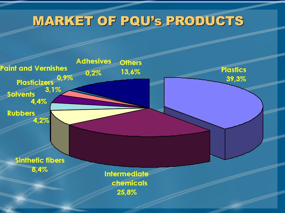 MAY/2001 MARKET OF PQU's PRODUCTS Intermediate chemicals 25,8% Sinthetic fibers 8,4% Plastics 39,3% Rubbers 4,2% Solvents 4,4% Plasticizers 3,1% Adhesives 0,2% Paint and Vernishes 0,9% Others 13,6%