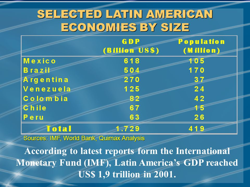 MAY/2001 SELECTED LATIN AMERICAN ECONOMIES BY SIZE According to latest reports form the International Monetary Fund (IMF), Latin America's GDP reached US$ 1,9 trillion in 2001.