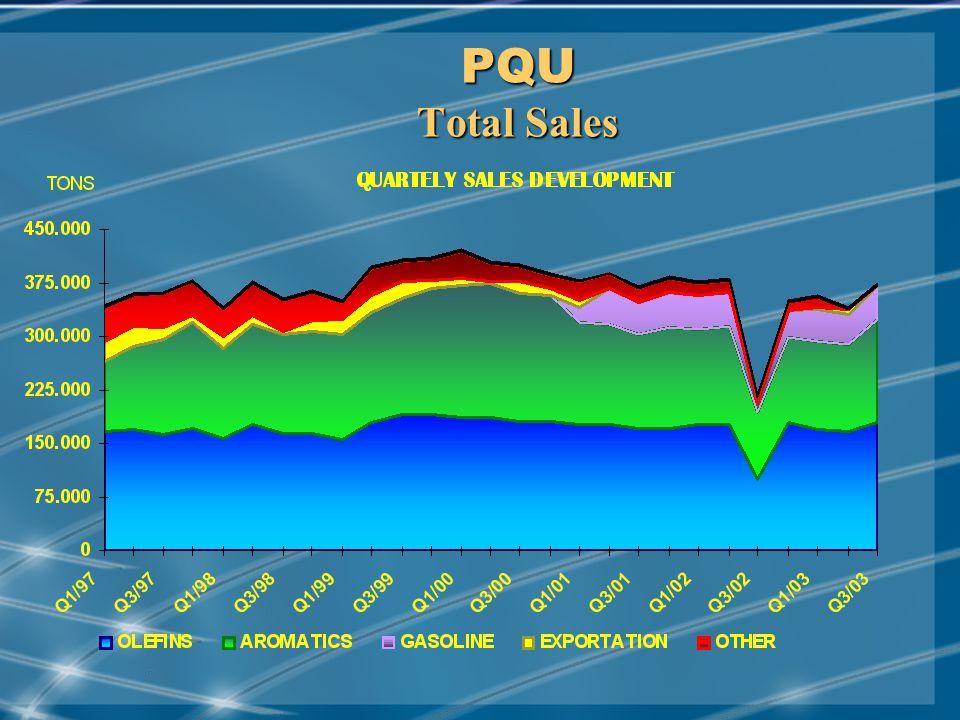 MAY/2001 PQU Total Sales