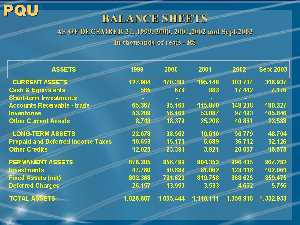 MAY/2001 PQU BALANCE SHEETS AS OF DECEMBER 31, 1999, 2000, 2001,2002 and Sept/2003 In thousands of reais - R$