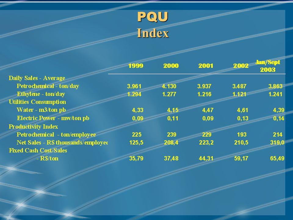 MAY/2001 PQU Index