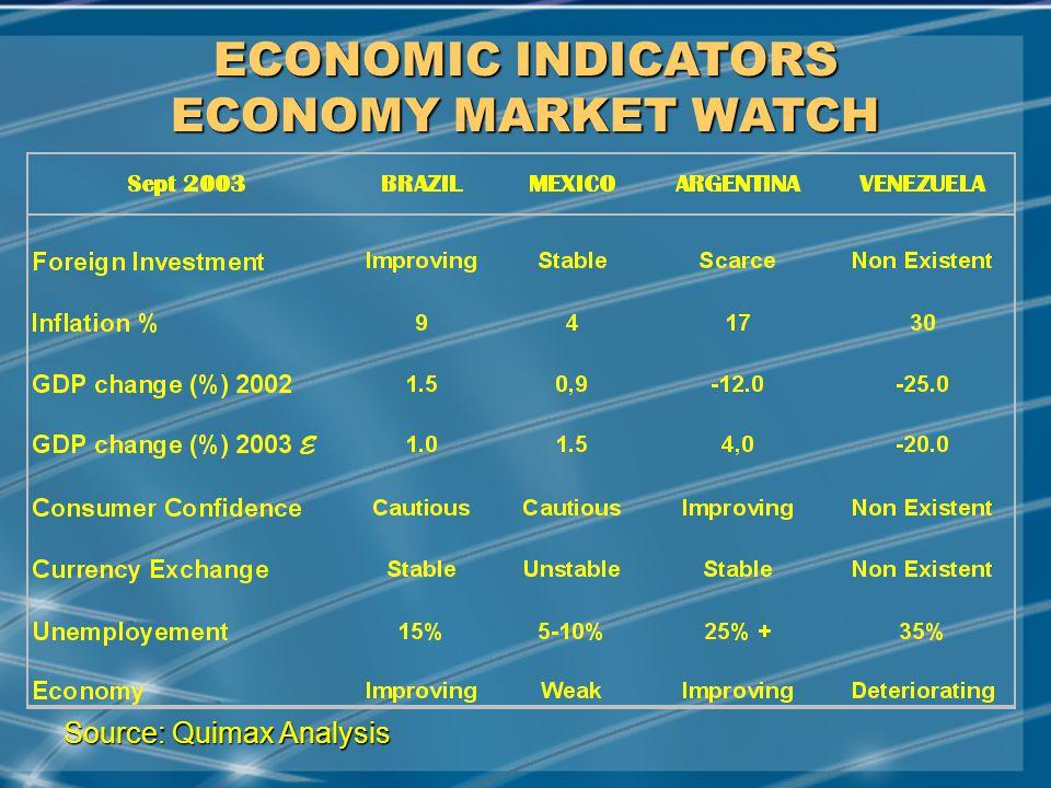 MAY/2001 ECONOMIC INDICATORS ECONOMY MARKET WATCH Source: Quimax Analysis