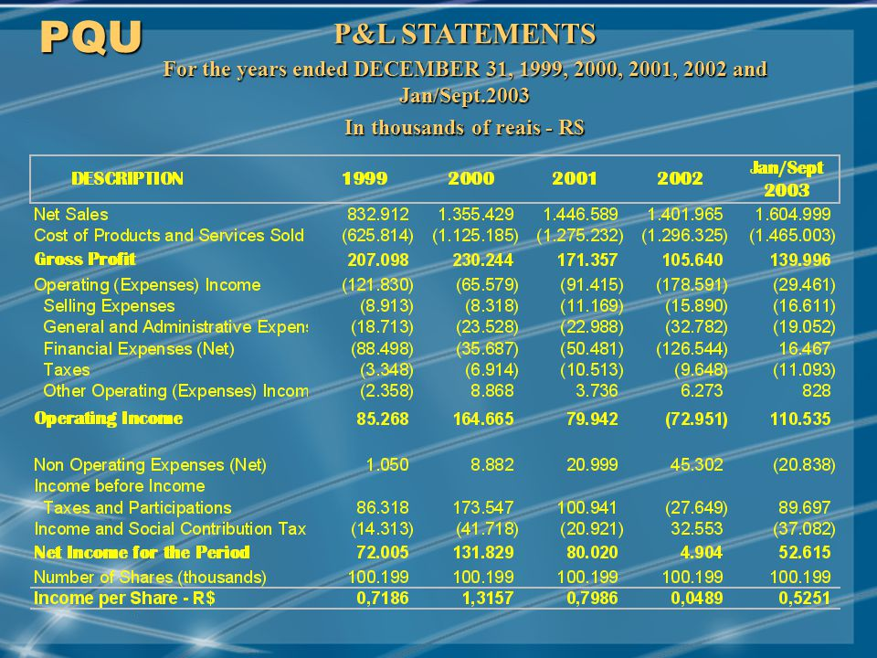 MAY/2001 P&L STATEMENTS For the years ended DECEMBER 31, 1999, 2000, 2001, 2002 and Jan/Sept.2003 In thousands of reais - R$ PQU