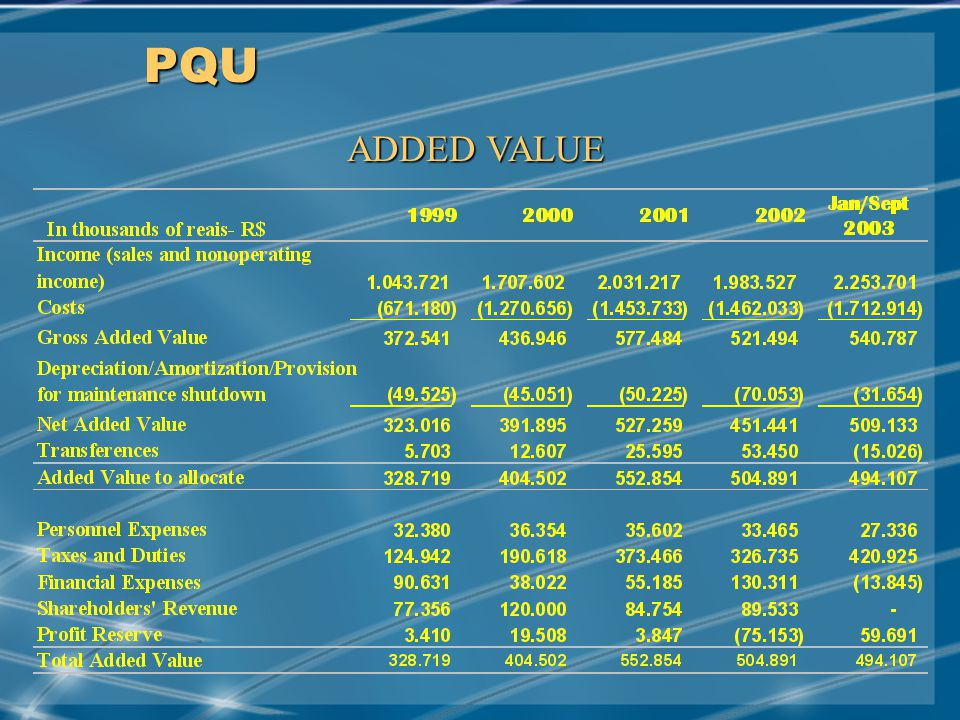 MAY/2001 PQU ADDED VALUE