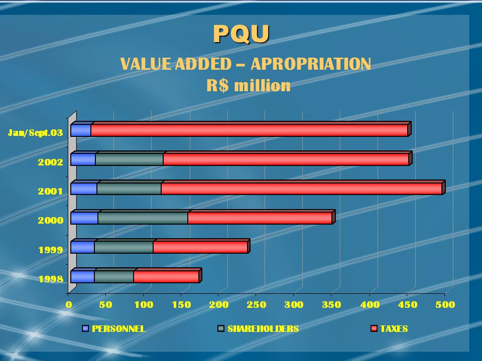 MAY/2002 PQU VALUE ADDED – APROPRIATION R$ million
