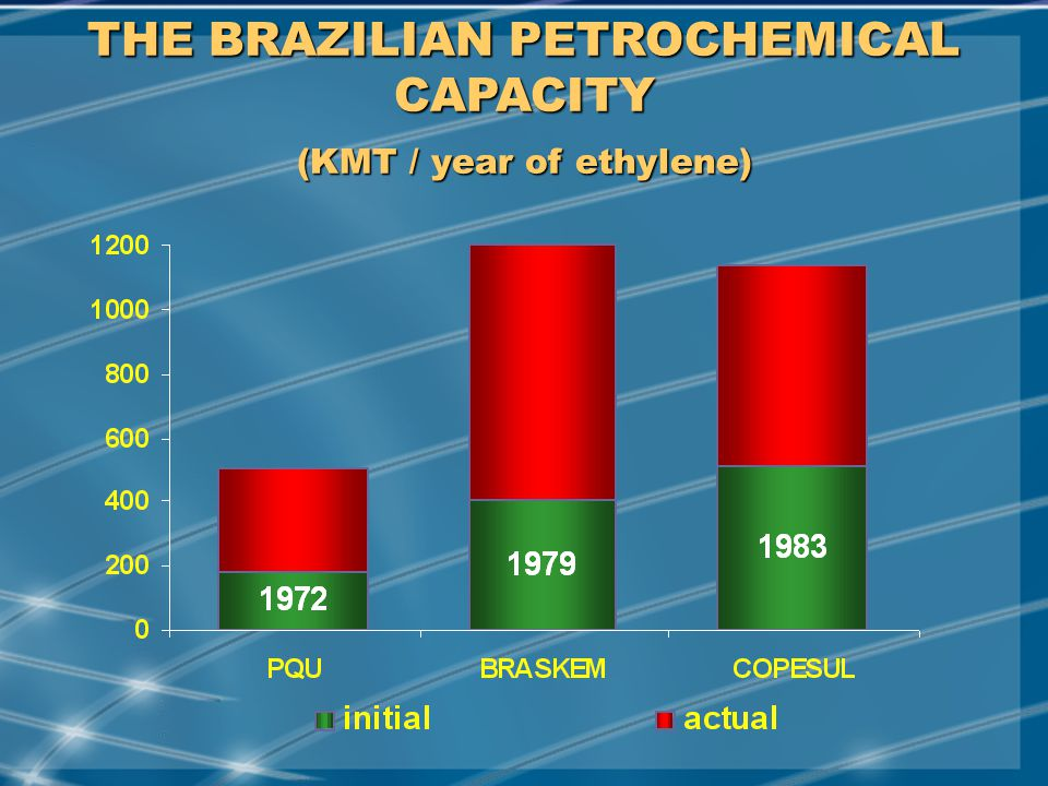 MAY/2001 THE BRAZILIAN PETROCHEMICAL CAPACITY (KMT / year of ethylene)