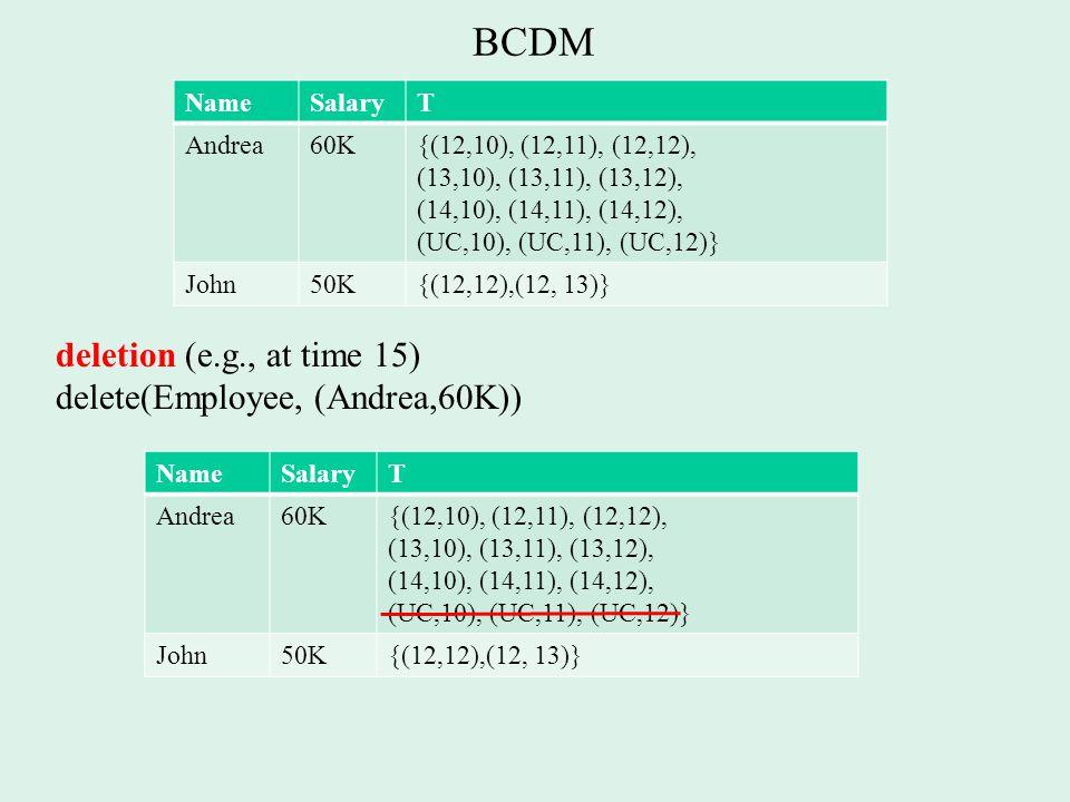 BCDM deletion (e.g., at time 15) delete(Employee, (Andrea,60K)) NameSalaryT Andrea60K{(12,10), (12,11), (12,12), (13,10), (13,11), (13,12), (14,10), (14,11), (14,12), (UC,10), (UC,11), (UC,12)} John50K{(12,12),(12, 13)} NameSalaryT Andrea60K{(12,10), (12,11), (12,12), (13,10), (13,11), (13,12), (14,10), (14,11), (14,12), (UC,10), (UC,11), (UC,12)} John50K{(12,12),(12, 13)}