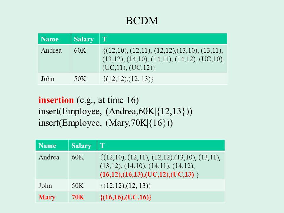 BCDM insertion (e.g., at time 16) insert(Employee, (Andrea,60K|{12,13})) insert(Employee, (Mary,70K|{16})) NameSalaryT Andrea60K{(12,10), (12,11), (12,12),(13,10), (13,11), (13,12), (14,10), (14,11), (14,12), (UC,10), (UC,11), (UC,12)} John50K{(12,12),(12, 13)} NameSalaryT Andrea60K{(12,10), (12,11), (12,12),(13,10), (13,11), (13,12), (14,10), (14,11), (14,12), (16,12),(16,13),(UC,12),(UC,13) } John50K{(12,12),(12, 13)} Mary70K{(16,16),(UC,16)}