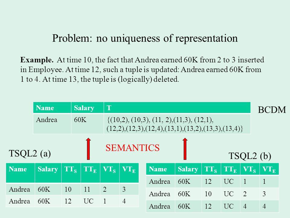 Problem: no uniqueness of representation NameSalaryT Andrea60K{(10,2), (10,3), (11, 2),(11,3), (12,1), (12,2),(12,3),(12,4),(13,1),(13,2),(13,3),(13,4)} NameSalaryTT S TT E VT S VT E Andrea60K101123 Andrea60K12UC14 NameSalaryTT S TT E VT S VT E Andrea60K12UC11 Andrea60K10UC23 Andrea60K12UC44 BCDM SEMANTICS TSQL2 (a) TSQL2 (b) Example.