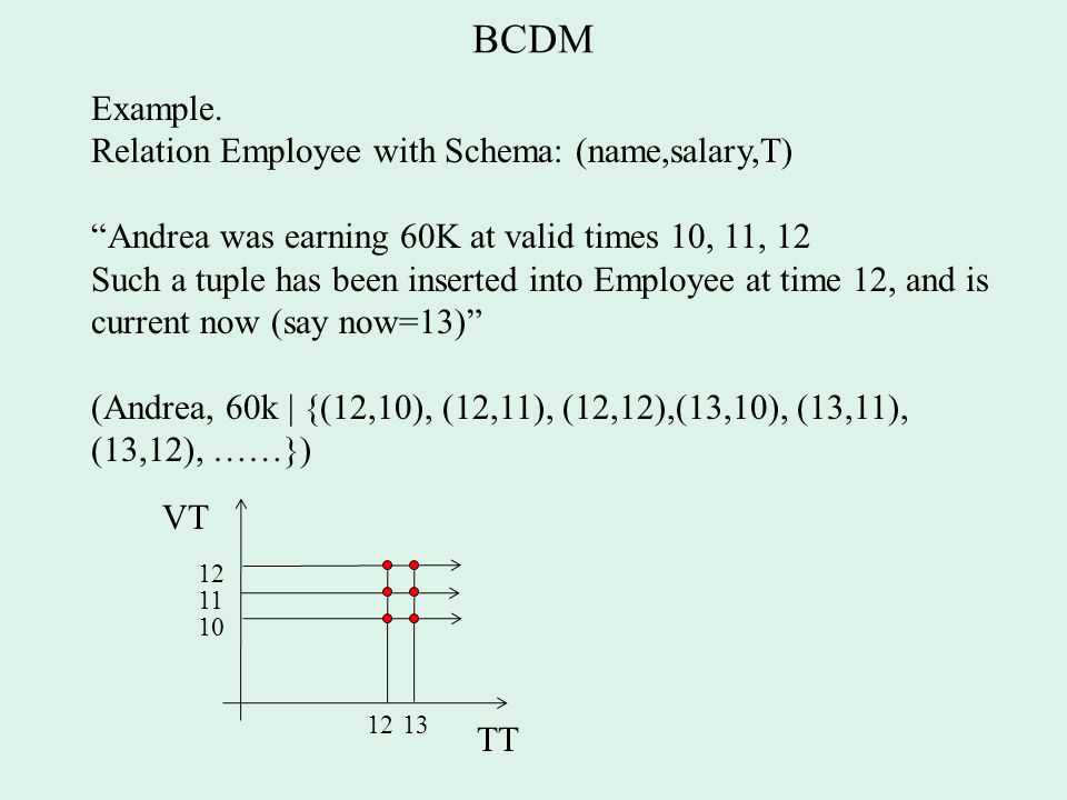 BCDM Example.
