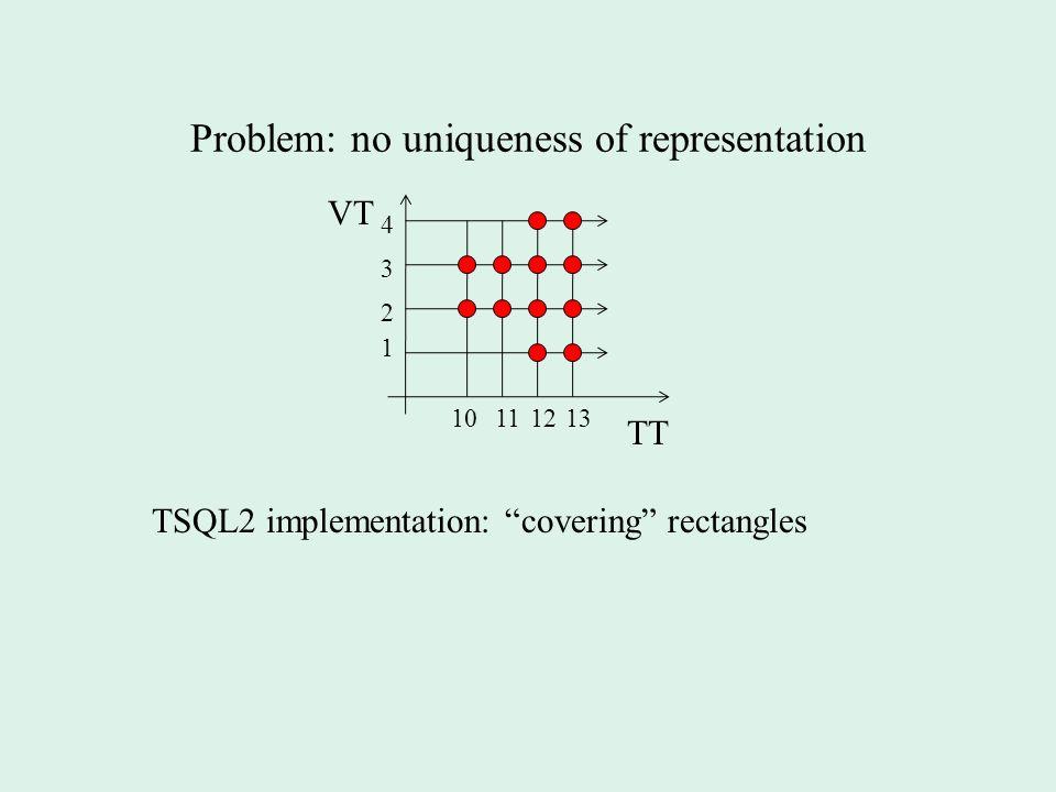Problem: no uniqueness of representation VT TT 1 2 1213 3 4 1011 TSQL2 implementation: covering rectangles