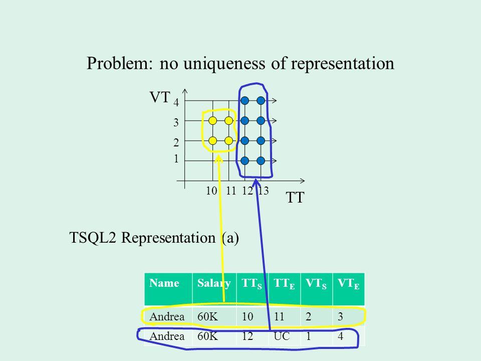 Problem: no uniqueness of representation VT TT 1 2 1213 3 4 1011 TSQL2 Representation (a) NameSalaryTT S TT E VT S VT E Andrea60K101123 Andrea60K12UC14