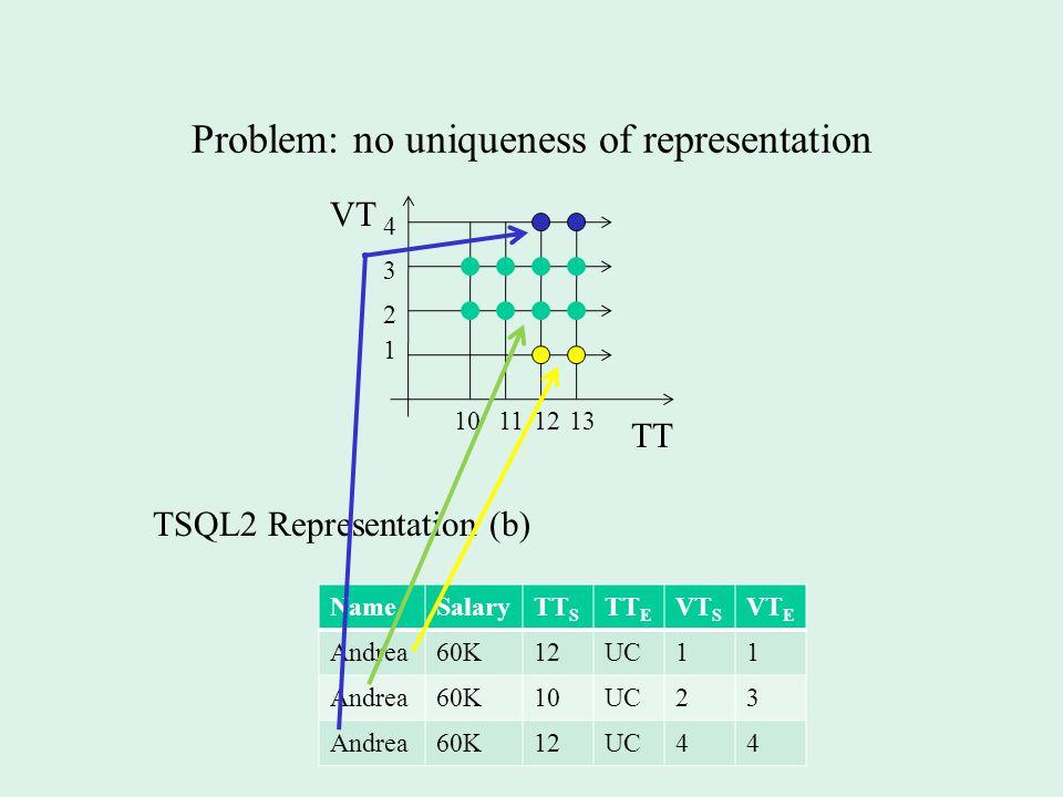 Problem: no uniqueness of representation VT TT 1 2 1213 3 4 1011 TSQL2 Representation (b) NameSalaryTT S TT E VT S VT E Andrea60K12UC11 Andrea60K10UC23 Andrea60K12UC44