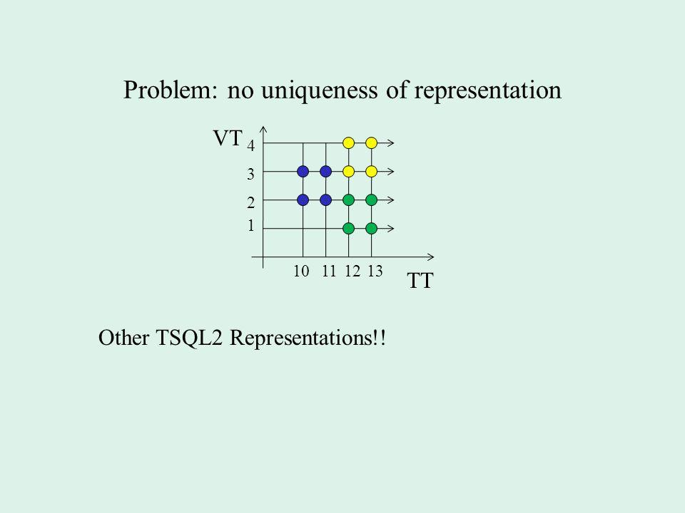 Problem: no uniqueness of representation VT TT 1 2 1213 3 4 1011 Other TSQL2 Representations!!