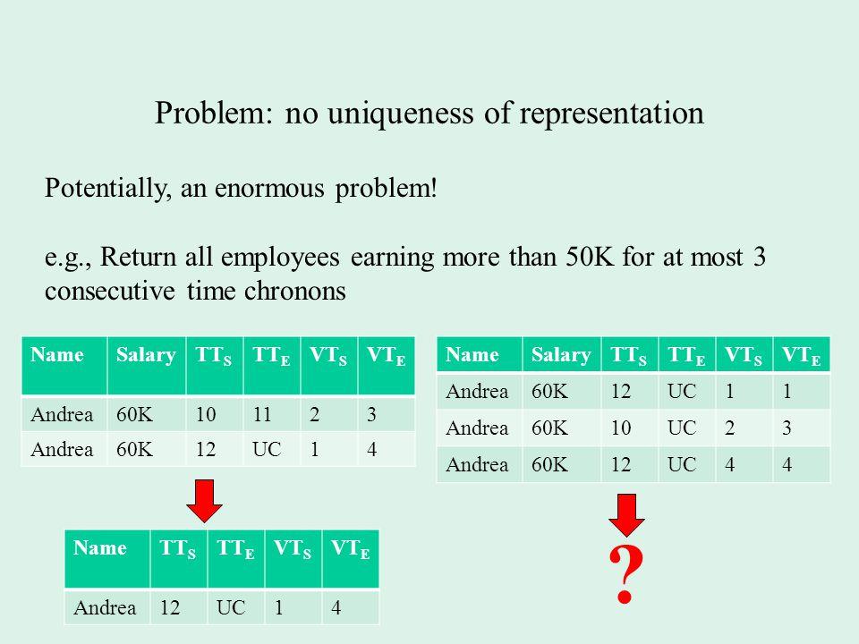 Problem: no uniqueness of representation NameSalaryTT S TT E VT S VT E Andrea60K101123 Andrea60K12UC14 NameSalaryTT S TT E VT S VT E Andrea60K12UC11 Andrea60K10UC23 Andrea60K12UC44 Potentially, an enormous problem.