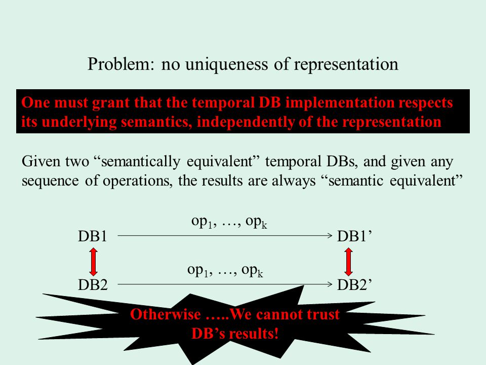 Problem: no uniqueness of representation One must grant that the temporal DB implementation respects its underlying semantics, independently of the representation DB1 DB2 op 1, …, op k DB1' DB2' op 1, …, op k Given two semantically equivalent temporal DBs, and given any sequence of operations, the results are always semantic equivalent Otherwise …..We cannot trust DB's results!