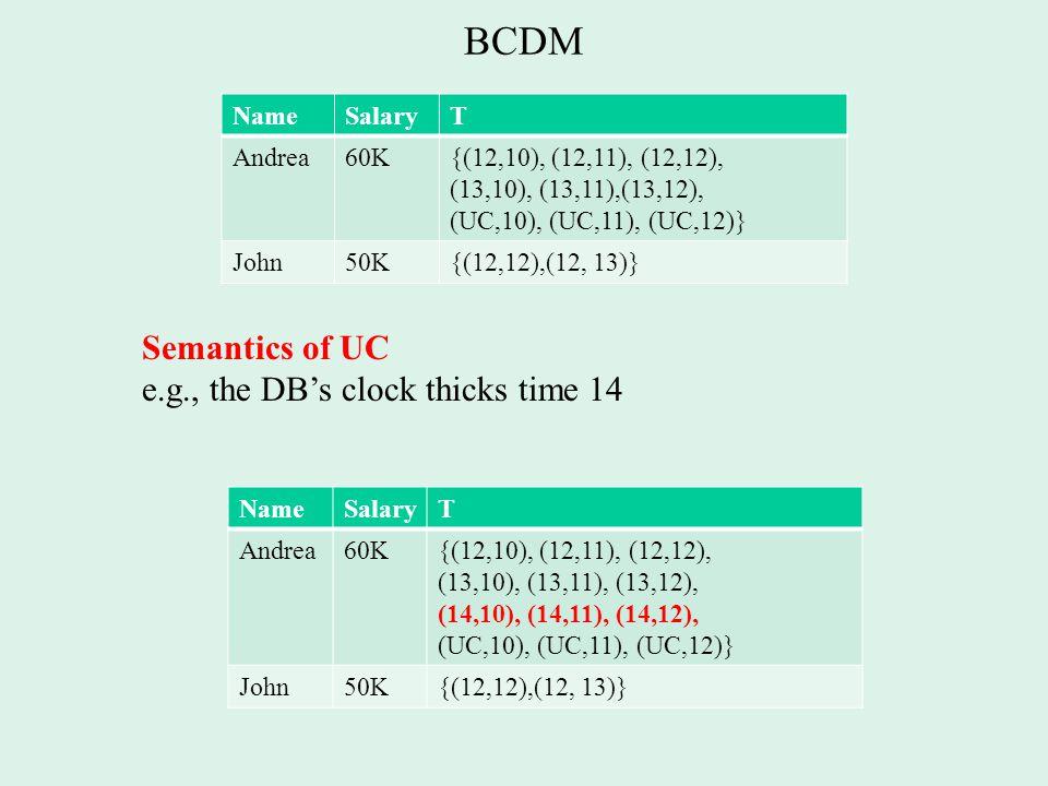 BCDM Semantics of UC e.g., the DB's clock thicks time 14 NameSalaryT Andrea60K{(12,10), (12,11), (12,12), (13,10), (13,11),(13,12), (UC,10), (UC,11), (UC,12)} John50K{(12,12),(12, 13)} NameSalaryT Andrea60K{(12,10), (12,11), (12,12), (13,10), (13,11), (13,12), (14,10), (14,11), (14,12), (UC,10), (UC,11), (UC,12)} John50K{(12,12),(12, 13)}