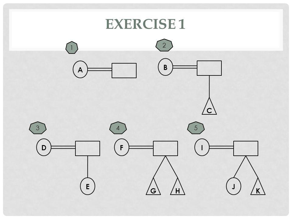 EXERCISE 1 A C B 2 1 43 E G D H F K I J 5
