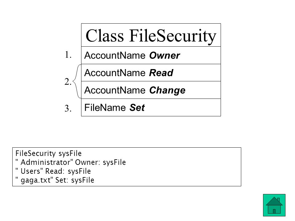 Class FileSecurity AccountName Owner AccountName Read AccountName Change FileName Set 1. 2. 3. FileSecurity sysFile